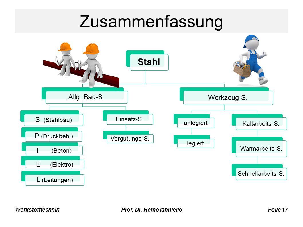 Zusammenfassung Stahl Allg. Bau-S. S (Stahlbau) P (Druckbeh.)