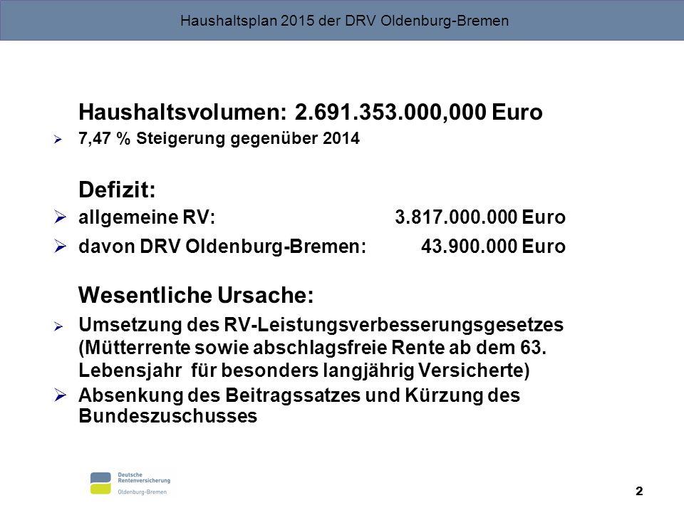 Haushaltsvolumen: 2.691.353.000,000 Euro