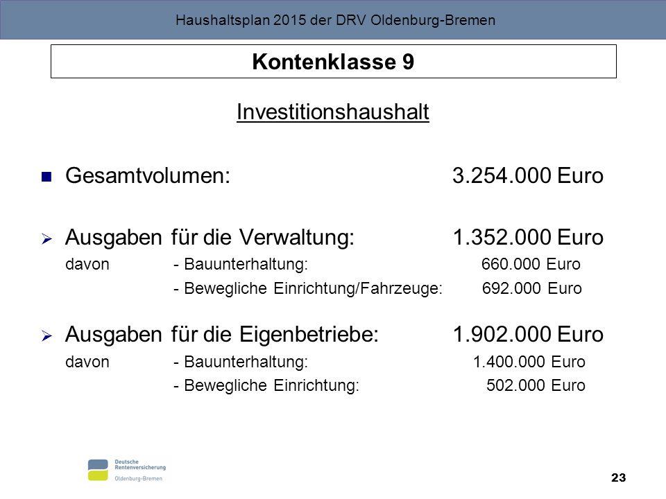 Investitionshaushalt