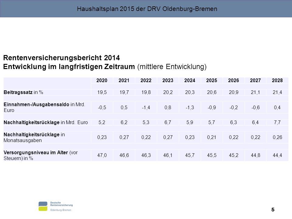 Rentenversicherungsbericht 2014