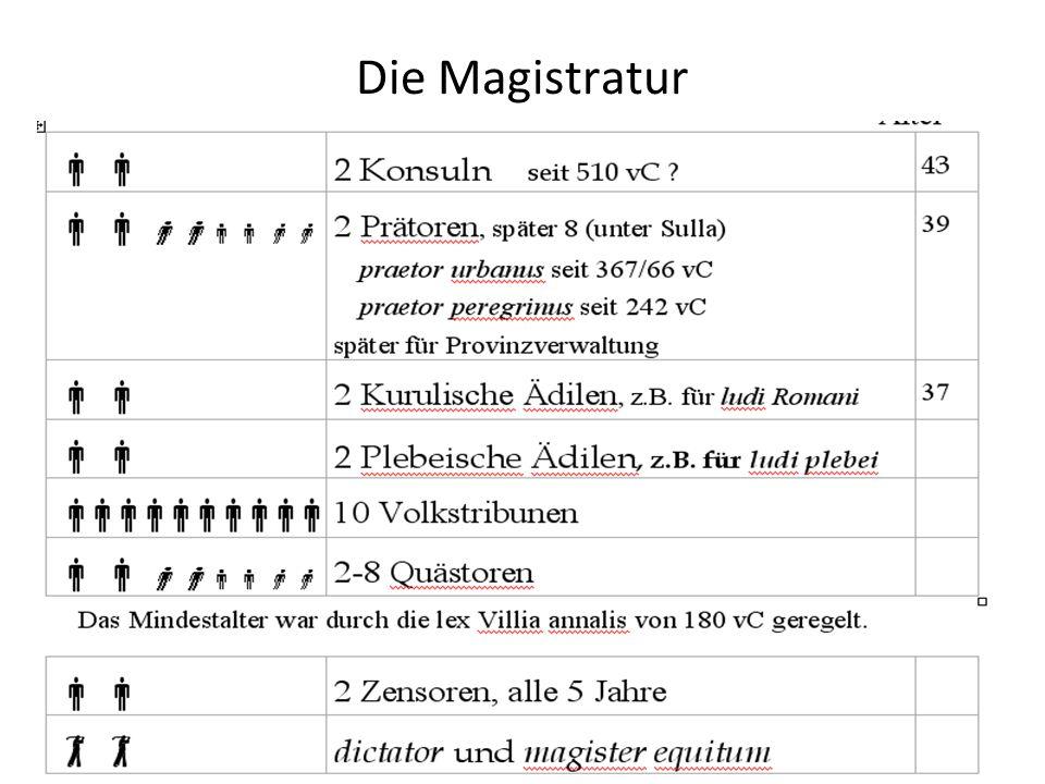 Die Magistratur