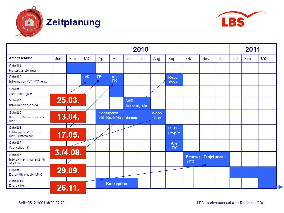 Zeitplanung 2010. 2011. Arbeitsschritte. Jan. Feb. Mär. Apr. Mai. Jun. Jul. Aug. Sep. Okt.
