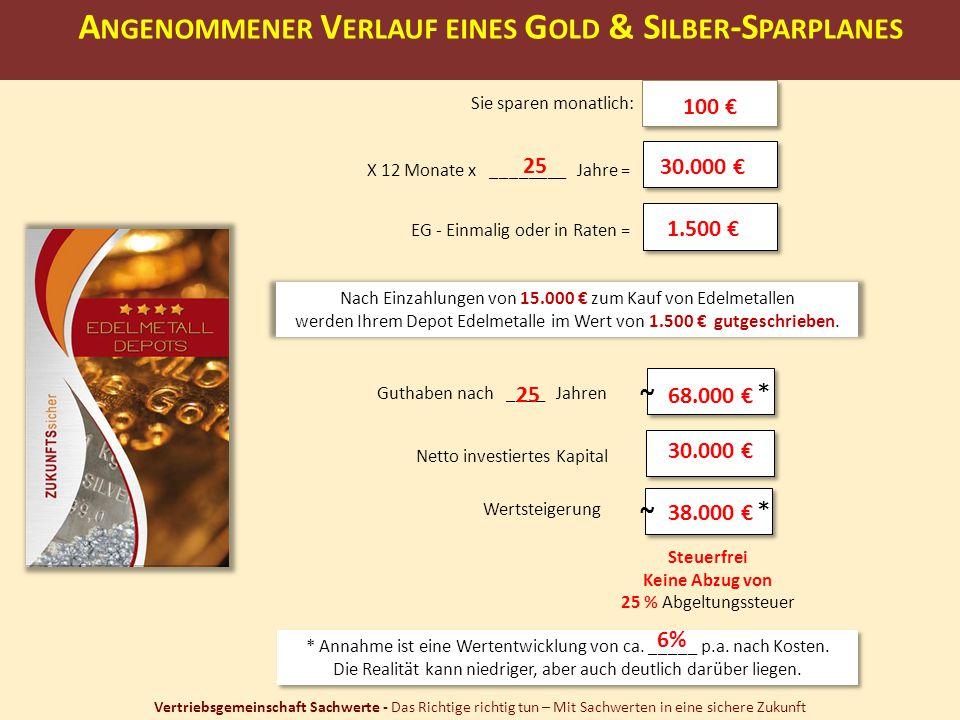 Angenommener Verlauf eines Gold & Silber-Sparplanes