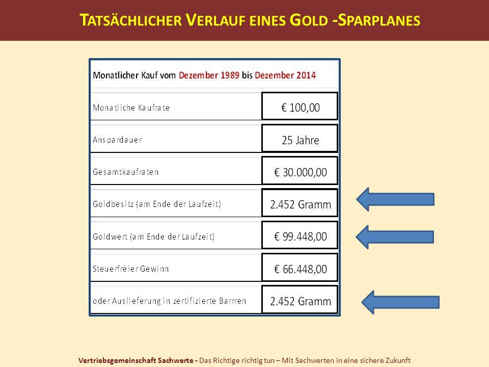 Tatsächlicher Verlauf eines Gold -Sparplanes