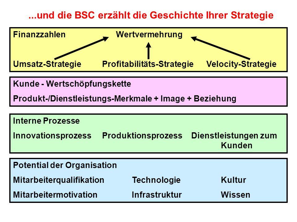 ...und die BSC erzählt die Geschichte Ihrer Strategie