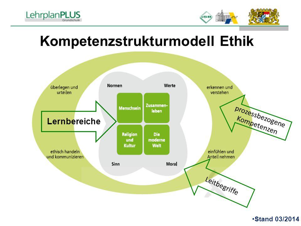 Kompetenzstrukturmodell Ethik
