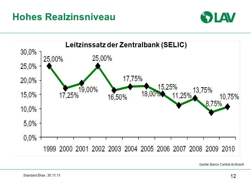 Hohes Realzinsniveau Leitzinssatz der Zentralbank (SELIC)