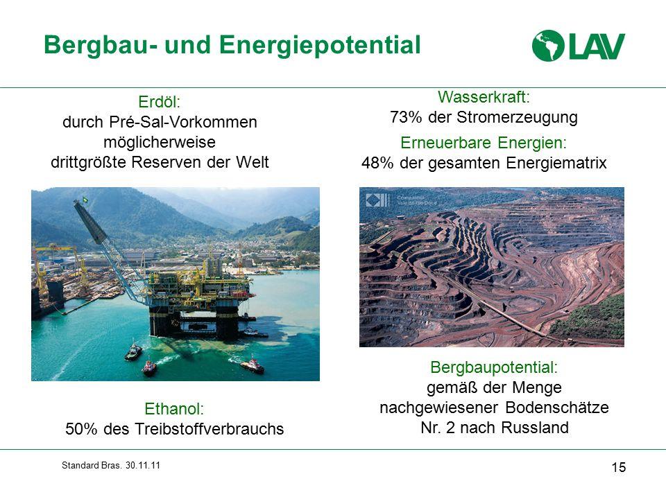Bergbau- und Energiepotential