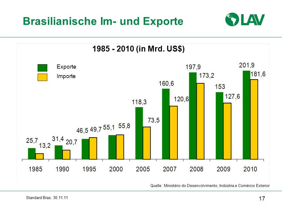 Brasilianische Im- und Exporte