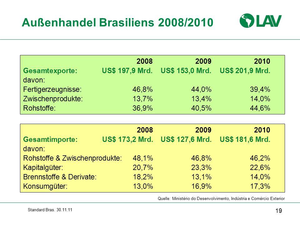 Außenhandel Brasiliens 2008/2010