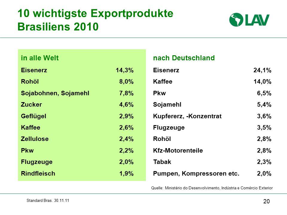 10 wichtigste Exportprodukte Brasiliens 2010