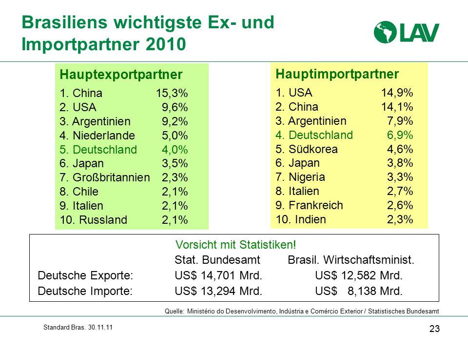 Brasiliens wichtigste Ex- und Importpartner 2010