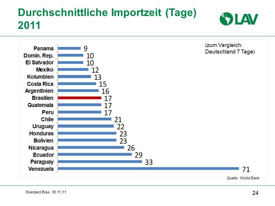 Durchschnittliche Importzeit (Tage) 2011