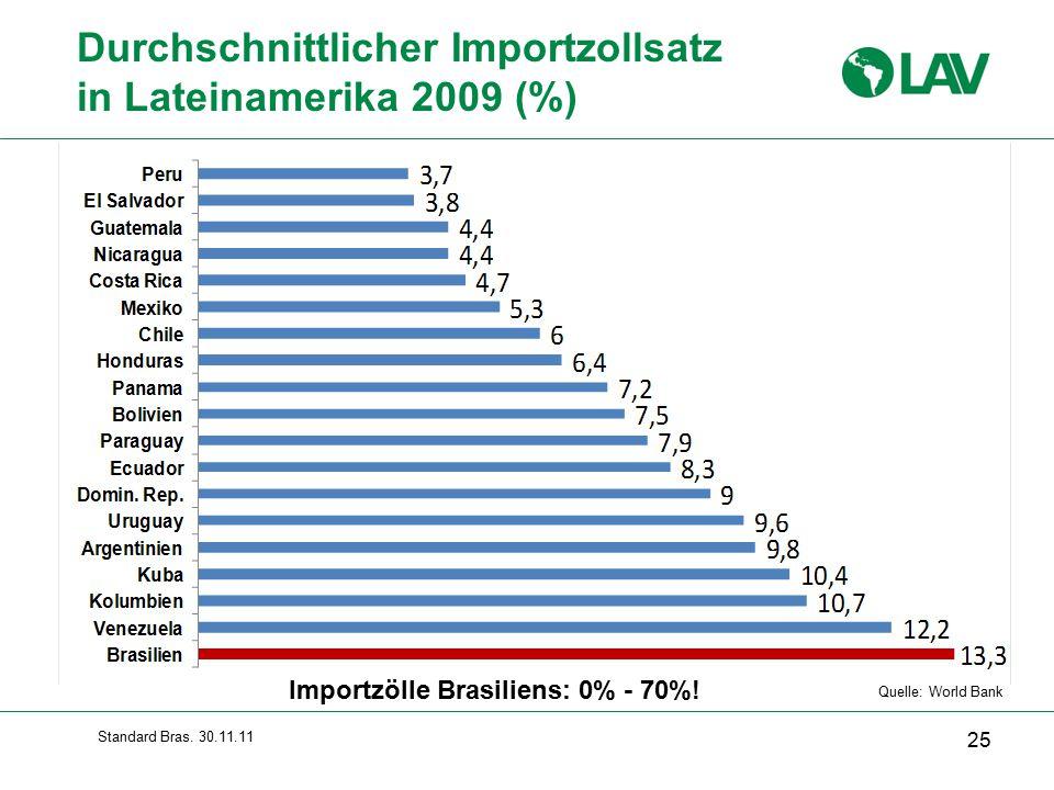 Durchschnittlicher Importzollsatz in Lateinamerika 2009 (%)