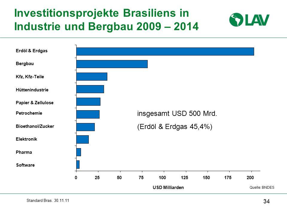 Investitionsprojekte Brasiliens in Industrie und Bergbau 2009 – 2014