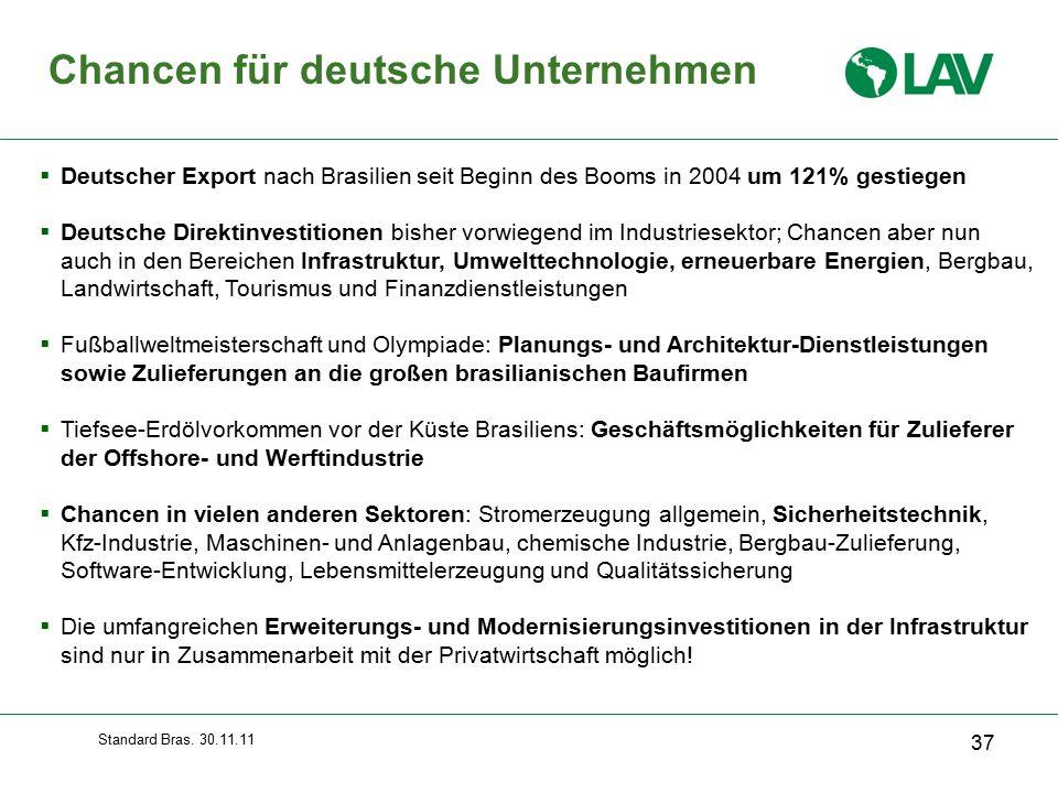 Chancen für deutsche Unternehmen