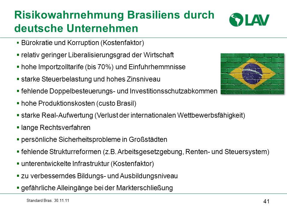 Risikowahrnehmung Brasiliens durch deutsche Unternehmen