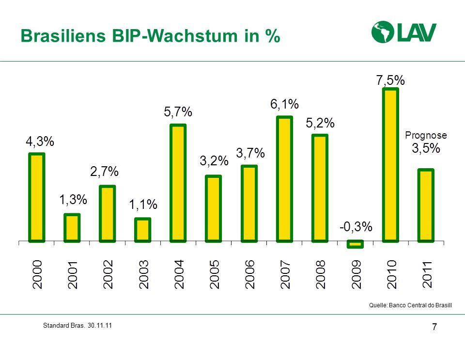 Brasiliens BIP-Wachstum in %