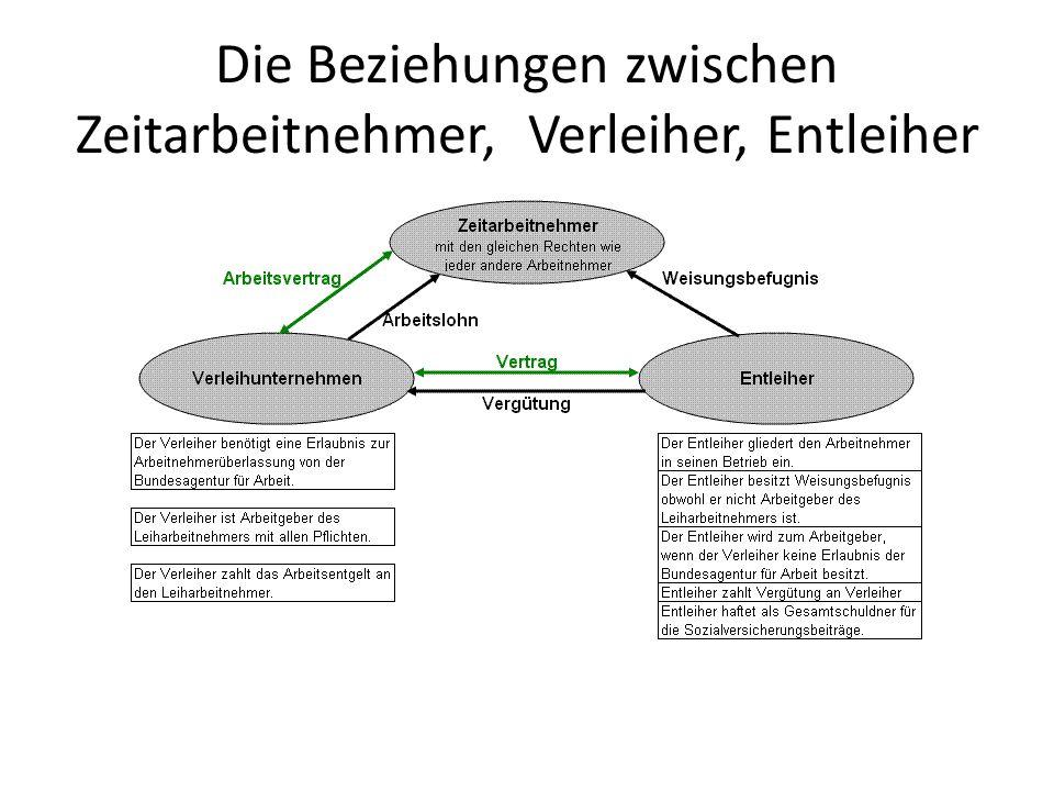 Die Beziehungen zwischen Zeitarbeitnehmer, Verleiher, Entleiher