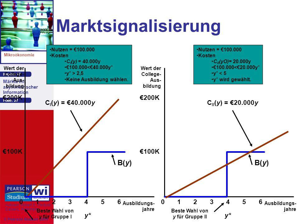 Marktsignalisierung B(y) B(y) €200K €200K CI(y) = €40.000y