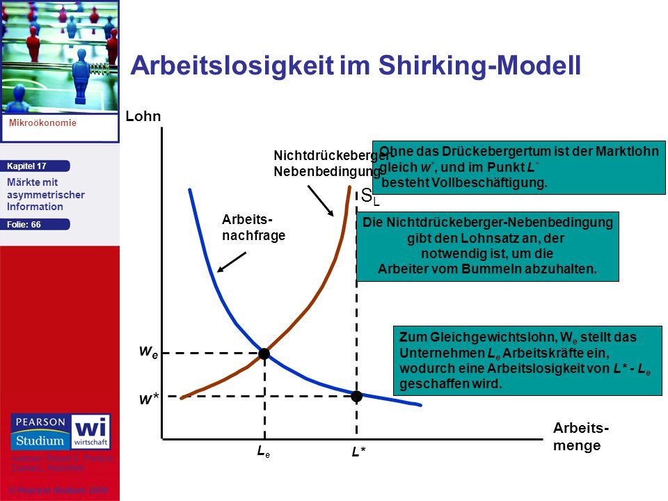 Arbeitslosigkeit im Shirking-Modell