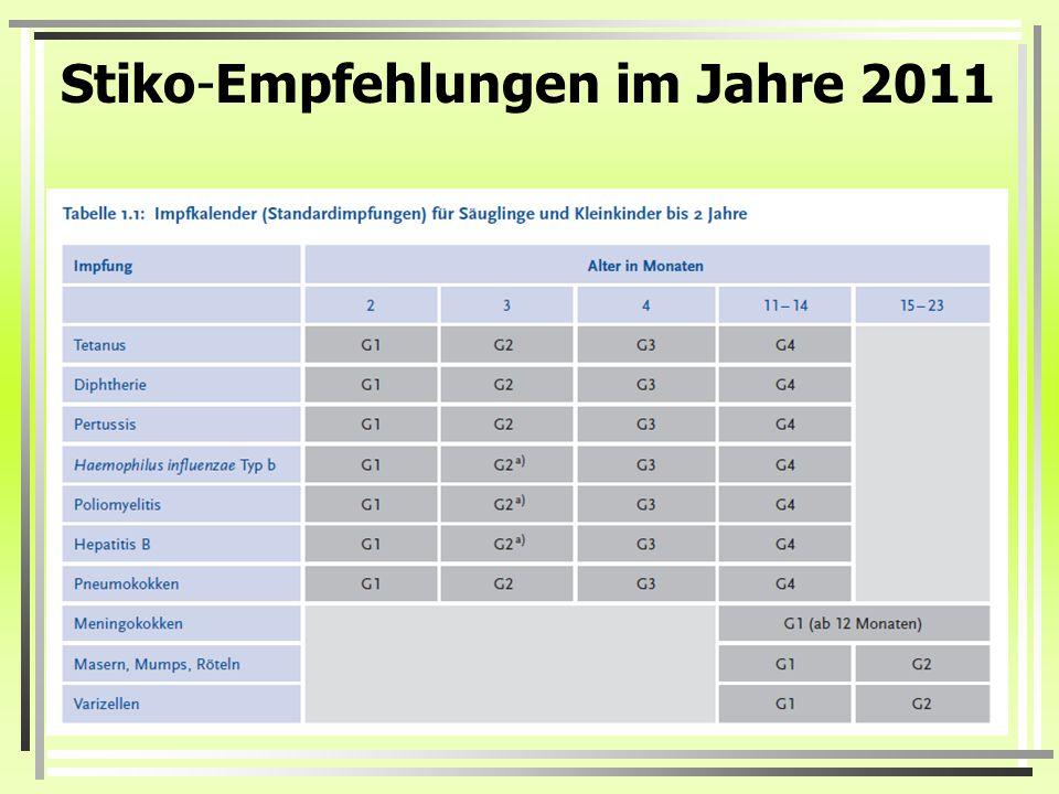 Stiko-Empfehlungen im Jahre 2011