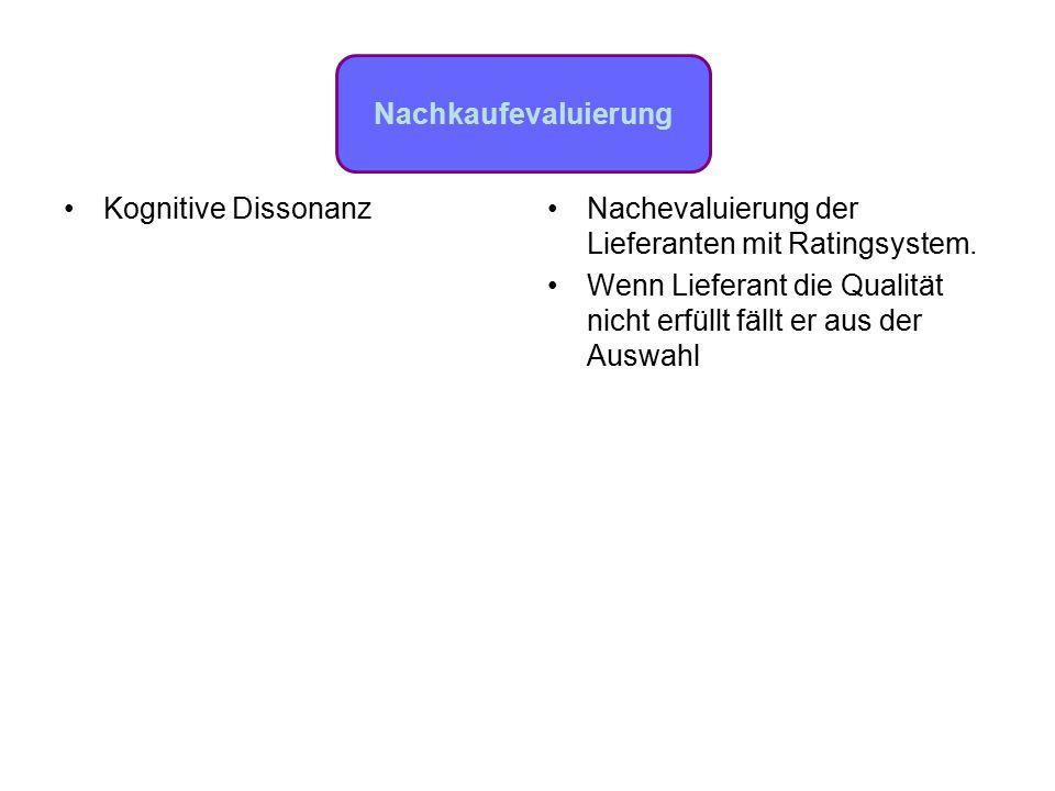 Nachevaluierung der Lieferanten mit Ratingsystem.