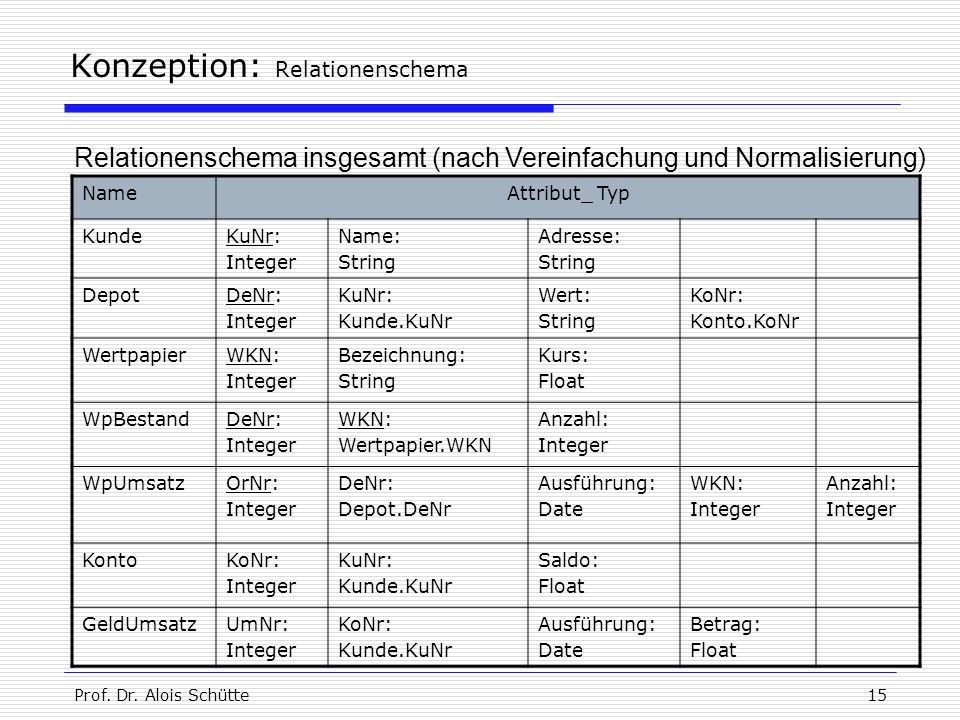 Konzeption: Relationenschema