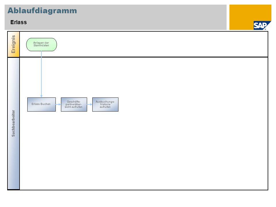 Ablaufdiagramm Erlass Ereignis Sachbearbeiter Anlagen der Stammdaten