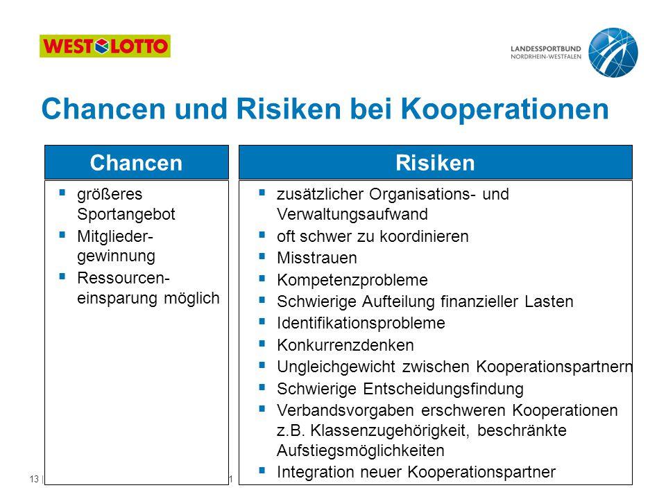 Chancen und Risiken bei Kooperationen