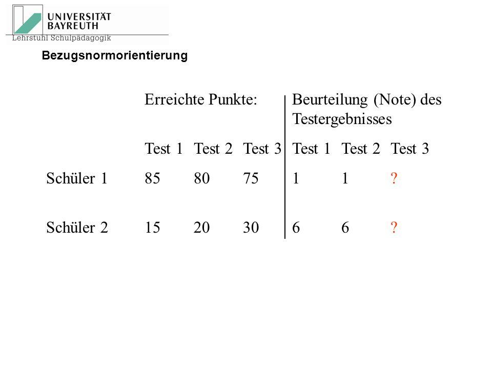 Erreichte Punkte: Beurteilung (Note) des Testergebnisses