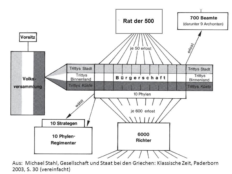 Rat der 500 Aus: Michael Stahl, Gesellschaft und Staat bei den Griechen: Klassische Zeit, Paderborn 2003, S.