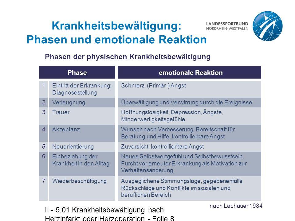 Krankheitsbewältigung: Phasen und emotionale Reaktion