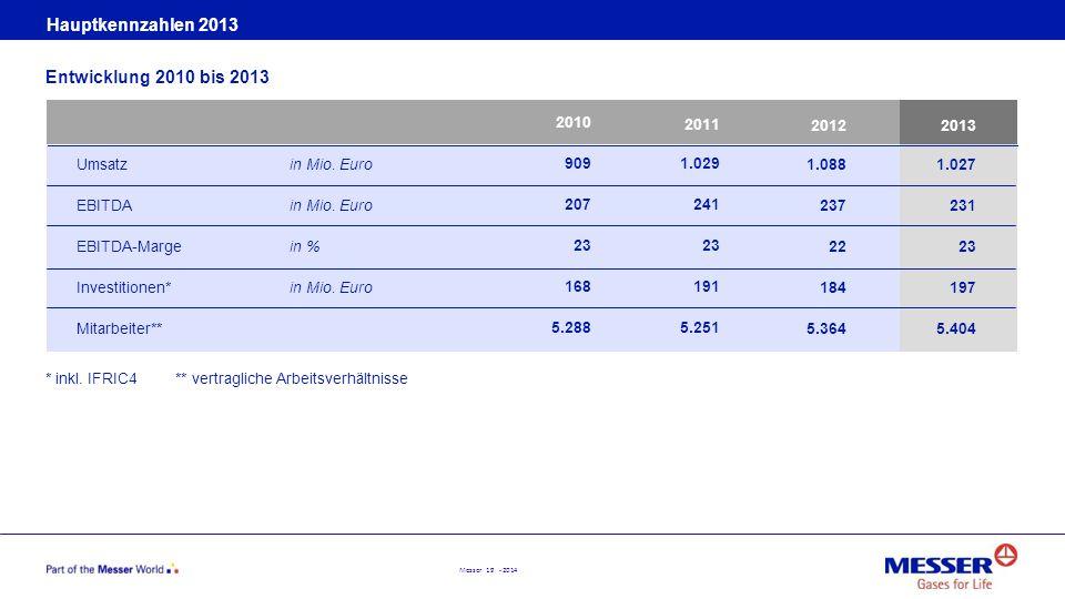 Hauptkennzahlen 2013 Entwicklung 2010 bis 2013 Umsatz in Mio. Euro