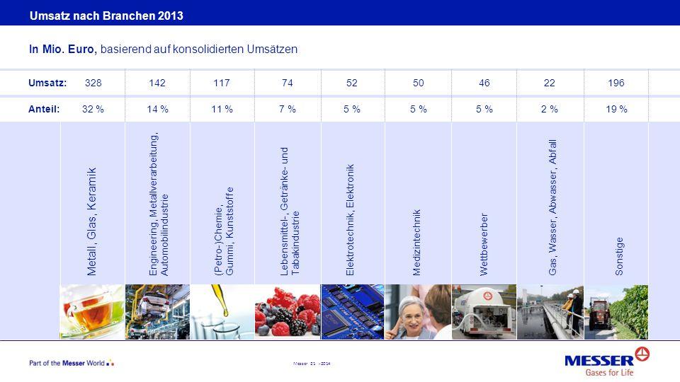 In Mio. Euro, basierend auf konsolidierten Umsätzen