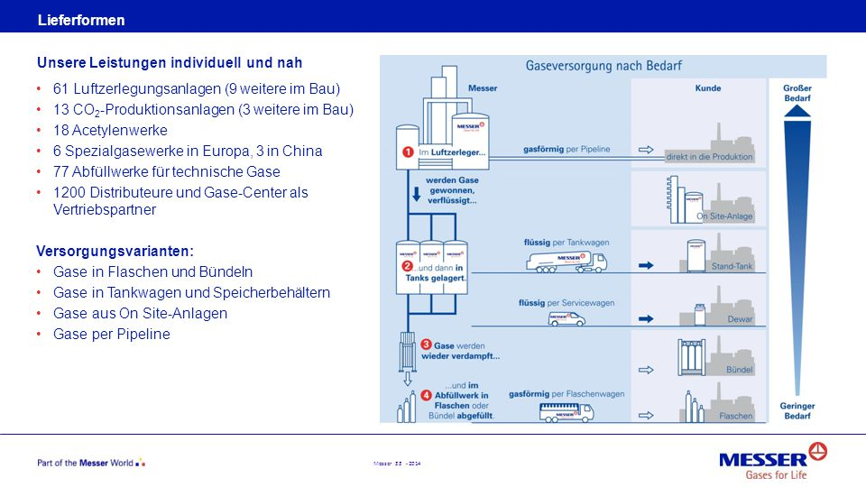 Lieferformen Unsere Leistungen individuell und nah. 61 Luftzerlegungsanlagen (9 weitere im Bau) 13 CO2-Produktionsanlagen (3 weitere im Bau)