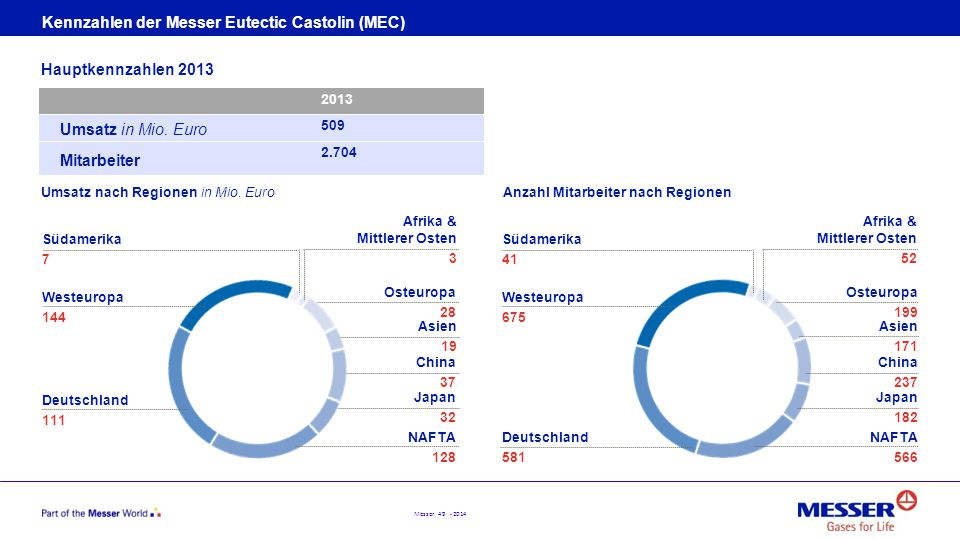 Kennzahlen der Messer Eutectic Castolin (MEC)