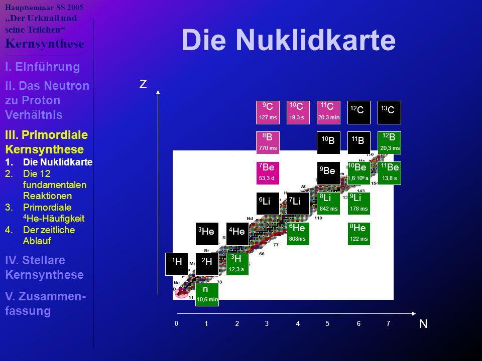 Die Nuklidkarte I. Einführung Z II. Das Neutron zu Proton Verhältnis