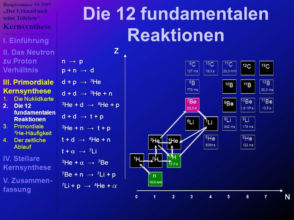 Die 12 fundamentalen Reaktionen