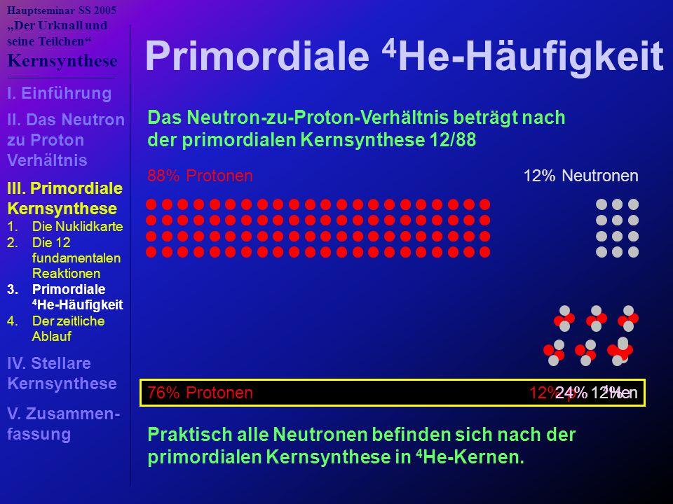 Primordiale 4He-Häufigkeit