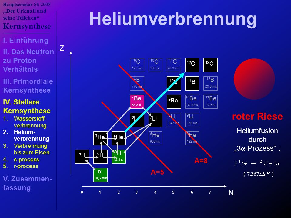 Heliumverbrennung roter Riese I. Einführung Z