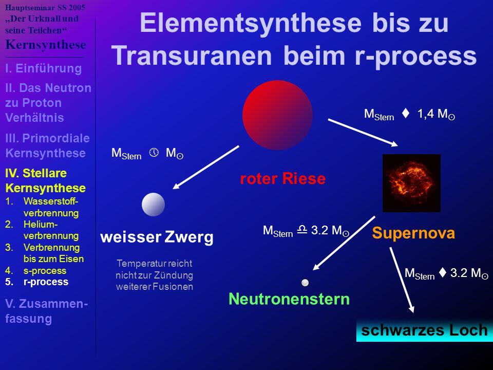 Elementsynthese bis zu Transuranen beim r-process