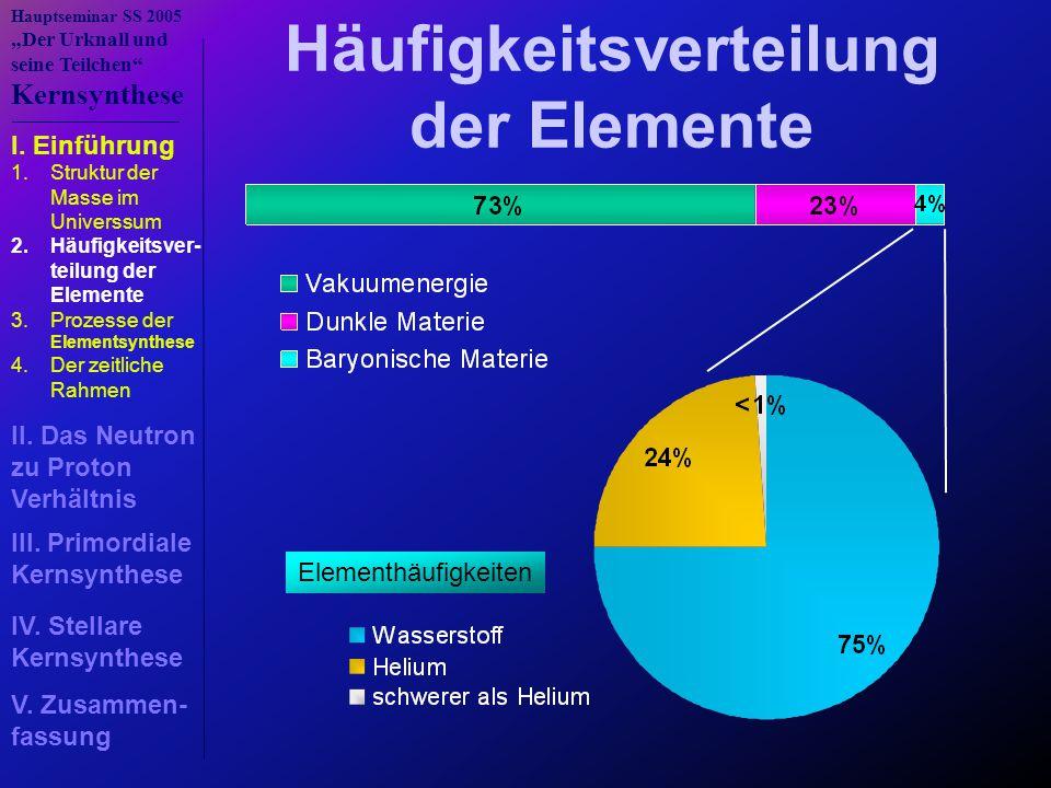 Häufigkeitsverteilung der Elemente