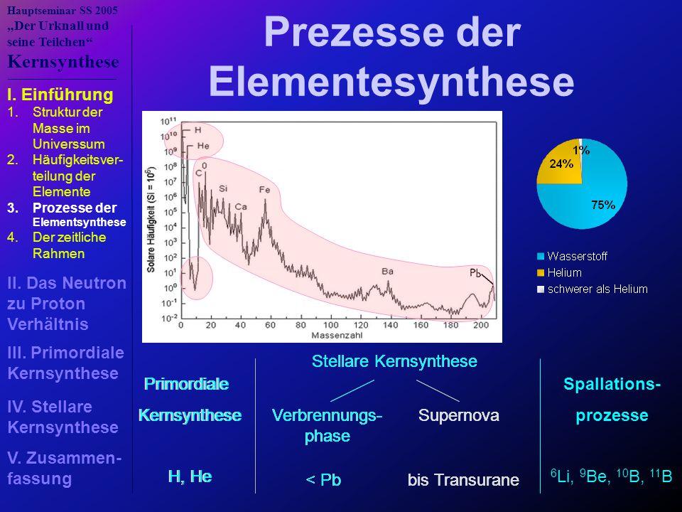 Prezesse der Elementesynthese