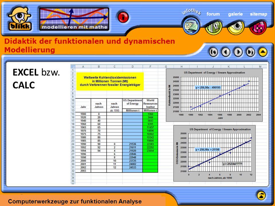 EXCEL bzw. CALC Computerwerkzeuge zur funktionalen Analyse