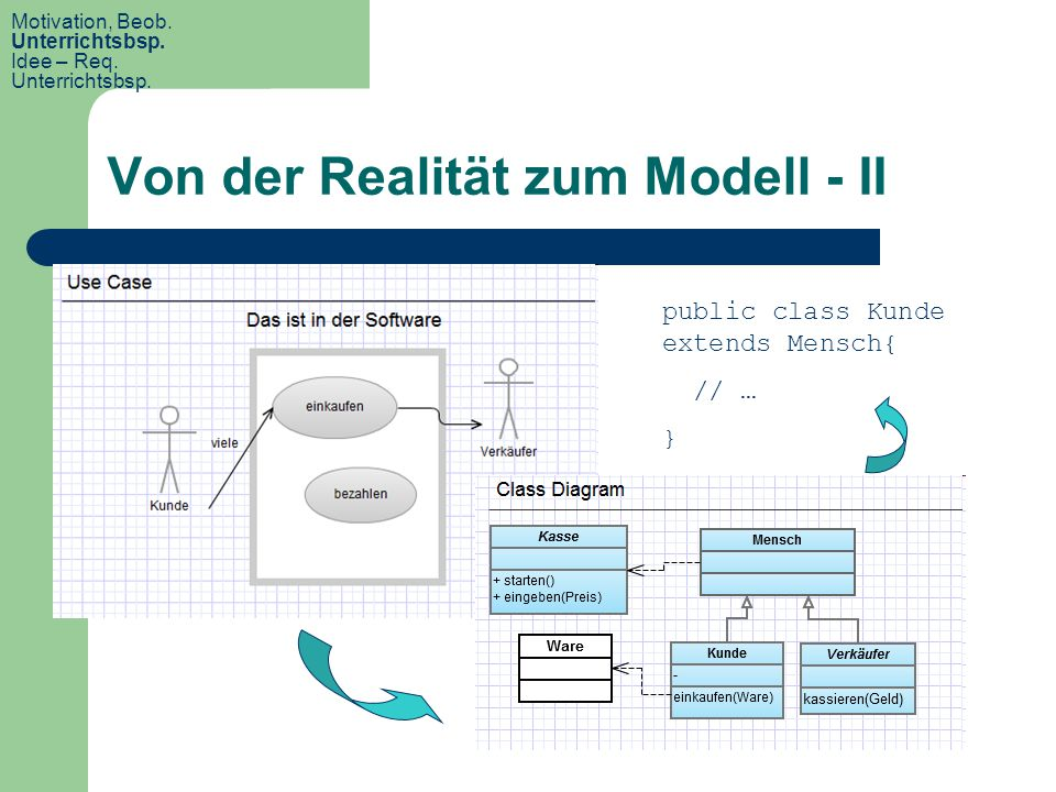 Von der Realität zum Modell - II