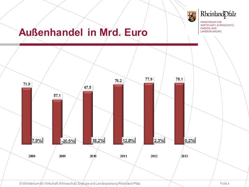Außenhandel in Mrd. Euro