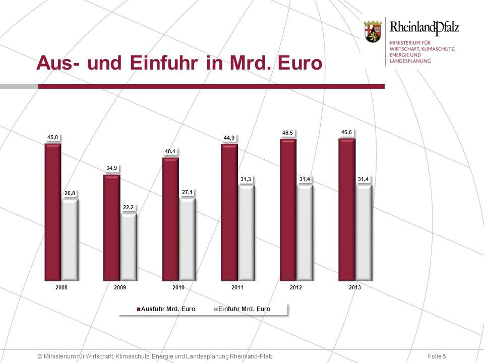 Aus- und Einfuhr in Mrd. Euro
