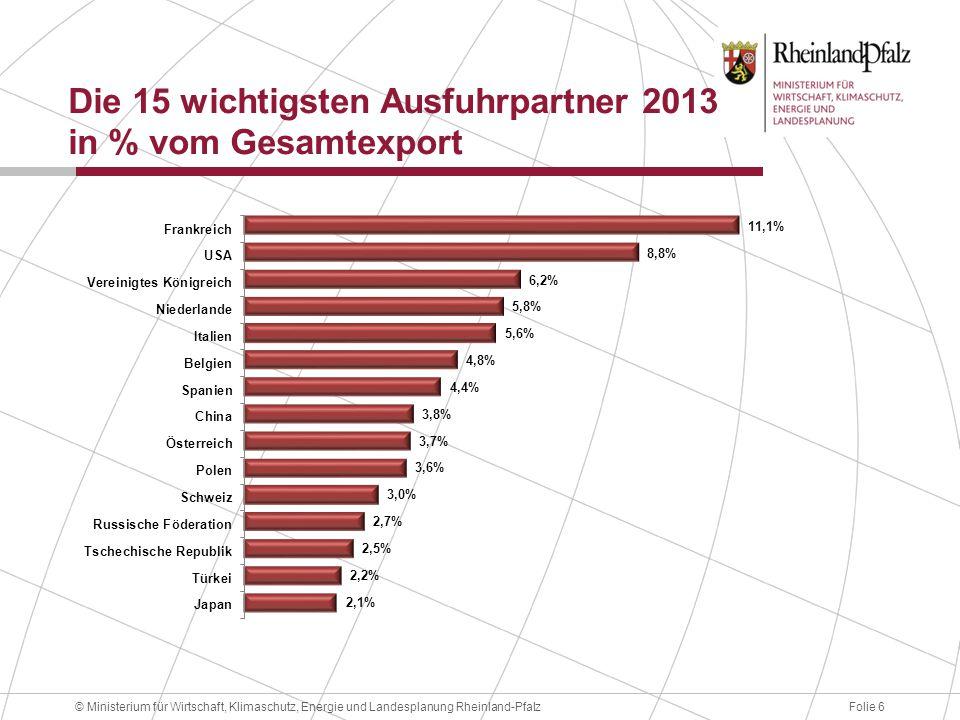 Die 15 wichtigsten Ausfuhrpartner 2013 in % vom Gesamtexport