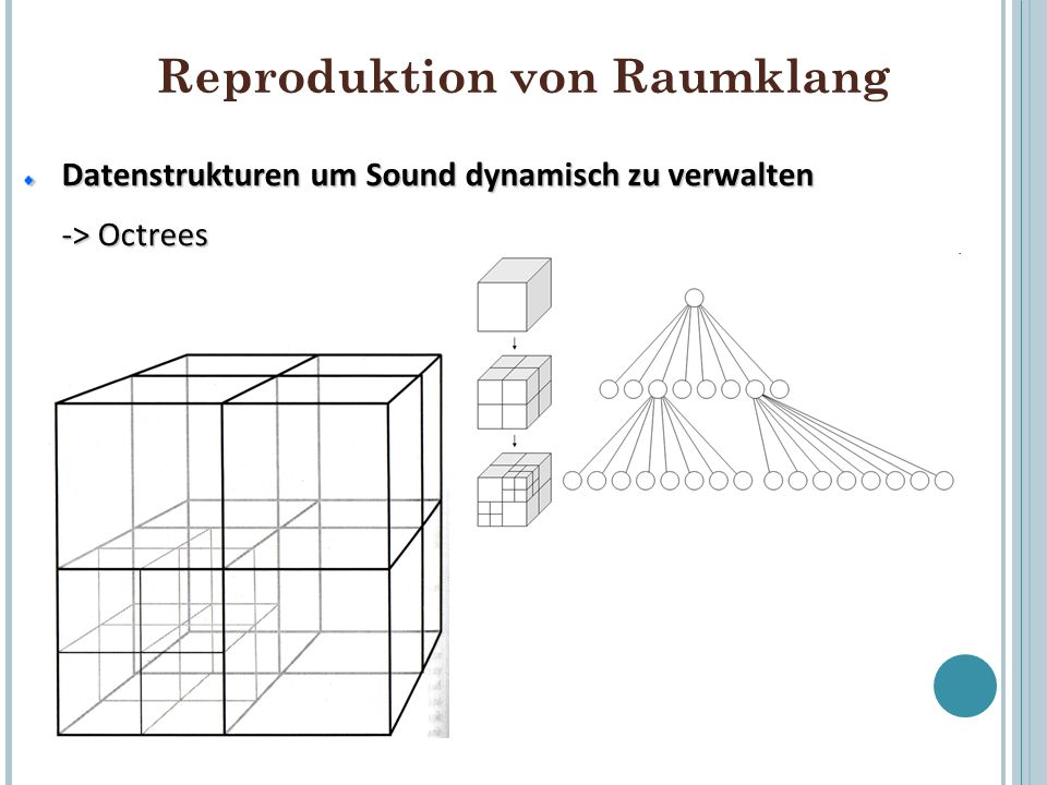 Reproduktion von Raumklang